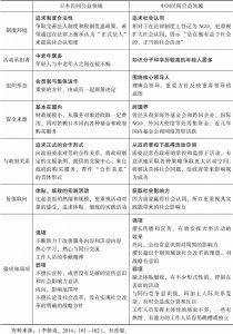 表1 中日民间公益领域的对比