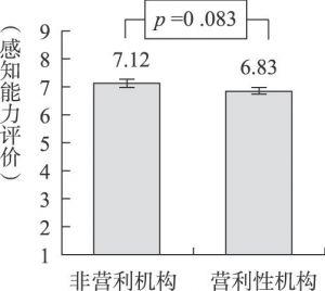 图3 服务对象对感知能力评价的效应