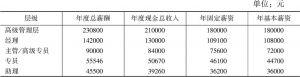 表1 管理职能层级中位值薪酬数据对比