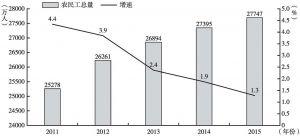 图4 2011~2015年农民工总量及增速