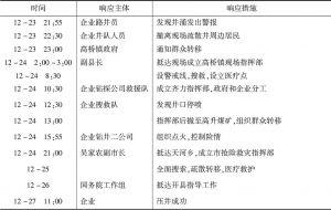 """表3-6 """"12·23""""重庆开县井喷事故应急响应过程"""