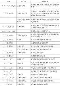 """表3-7 """"11·13""""吉林双苯厂爆炸事故及松花江水污染事件应急响应过程"""