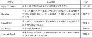 表4-1 国外研究中ICS实施效果的影响因素