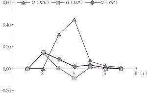 图4-7 <italic>G</italic>(<italic>K</italic>/<italic>L</italic>)、<italic>G</italic>(<italic>L</italic>/<italic>P</italic>)、<italic>G</italic>(<italic>Y</italic>/<italic>P</italic>)的对比
