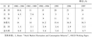 表1-3 股票资产在家庭总资产中的比例