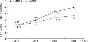 图1-4 2013~2016年领事保护与协助办案数量和办案率