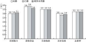 图4 不同婚姻状况居民的心理健康素养