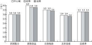 图5 不同地区居民的心理健康素养