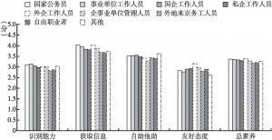 图7 不同职业居民的心理健康素养