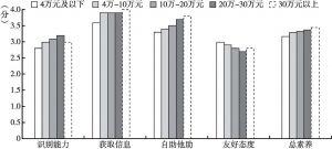 图8 不同家庭收入居民的心理健康素养
