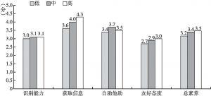 图19 不同积极心理水平居民心理健康素养特点