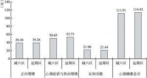 图1 不同区居民在心理健康得分上的比较