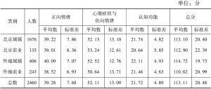 表4 不同户籍居民的心理健康得分比较