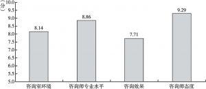 图12 北京居民对社区心理服务站的评价