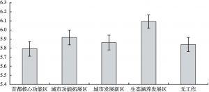 图4 政策实施情绪预期在不同工作地间的差异