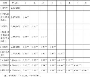 表3 心理弹性与社会信任的描述性统计与相关分析