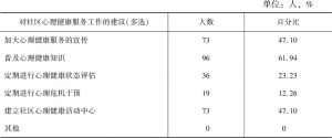 表8 北京居民对社区心理健康服务工作的建议