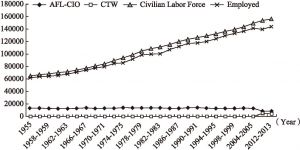 Figure 2 The Evolution Union Federation Membership Compared to Total Labor Force (in thousands)*