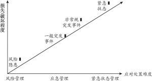 图3-1 非常规突发事件应急管理与其他状态管理的对比