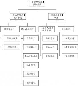 图3-2 非常规突发事件的主要表征要素