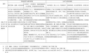 表3-1 国外典型非常规突发事件要素分析-续表1