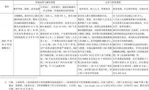 表3-1 国外典型非常规突发事件要素分析-续表4