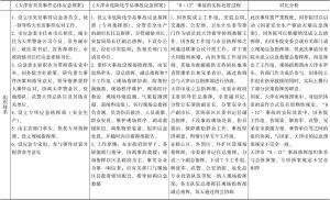 """表3-4 """"8.12""""爆炸事故的实际处置过程与各级应急预案的对比"""