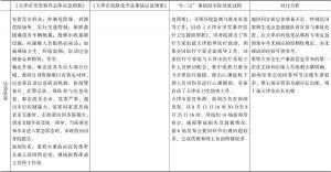 """表3-4 """"8.12""""爆炸事故的实际处置过程与各级应急预案的对比-续表2"""