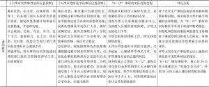 """表3-4 """"8.12""""爆炸事故的实际处置过程与各级应急预案的对比-续表3"""