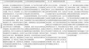 """表3-4 """"8.12""""爆炸事故的实际处置过程与各级应急预案的对比-续表4"""