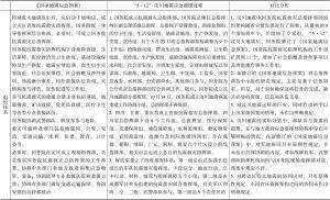 """表3-5 """"5.12""""汶川地震应急救援过程与国家专项应急预案对比"""