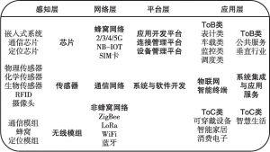 图4 物联网体系架构与产业链
