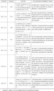 表2 2017年部分省份有关支持性就业的地方规范性文件