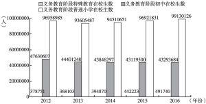 图4 2012~2016年义务教育阶段各类学校人数统计