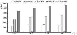 图1 2013~2016年交通基础设施建设财政投入情况