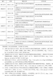 表1 部分地区公安机关规范行政处罚裁量规范性文件