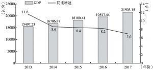 图1 2013~2017年广州地区生产总值及同比增速情况