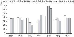 图2-3 2000~2010年分地区人均住房面积增幅比较