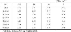 表2-6 2010年全国及各地区平均家庭户规模