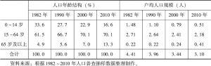 表3-3 我国人口年龄结构变化与家庭户人口结构变化