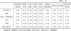 表4-2 受教育程度与配偶关系评价(满分5分)