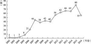 图3 以生命教育为主题的硕士论文数量