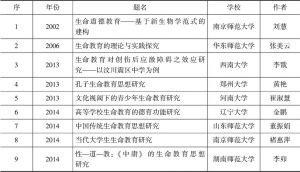 表1 以生命教育为主题的博士论文
