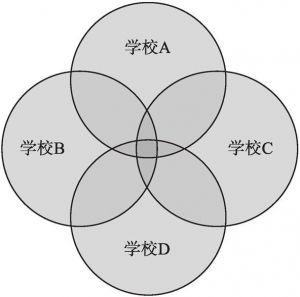 图7 学习共同体模式