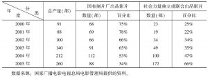 表3-33 2000~2005年国产故事片生产统计表