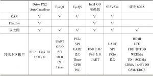 表5 主要计算平台的接口支持情况