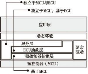 图4 AUTOSAR的软件分层结构