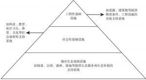 图1 金字塔式城市基础设施体系结构