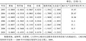 表5 2003~2008年天津市人均生态足迹与地区生产总值增长率关系