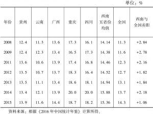 表1-1 西南五省份老年抚养比与全国比较